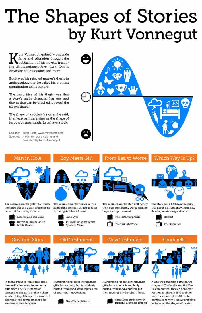 Infographic : the shapes of stories