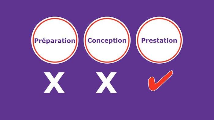 Diapositive : 3 cercles, Préparation, Conception et Prestation